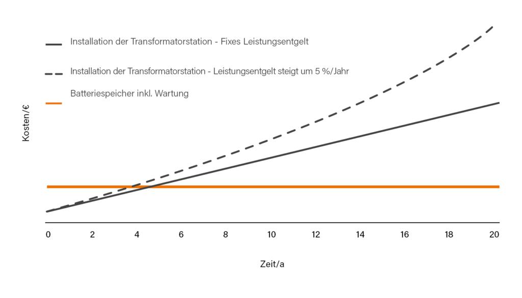 Elektromobilität: Transformator vs. Batteriespeicher